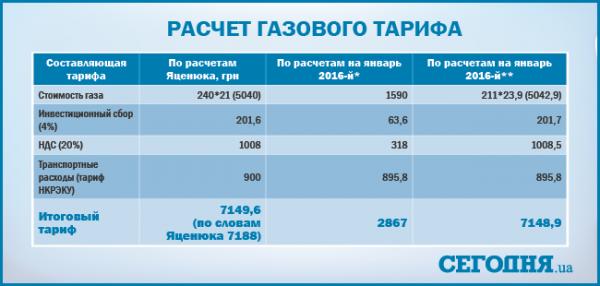 сколько в воронеже тариф на газ отчетность ОСНО нисколько