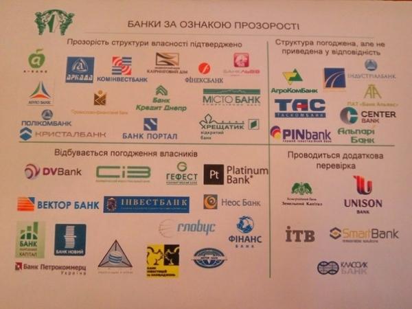 Статусы банков украины