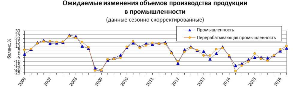 Ожидаемые изменения объемов производства продукции в промышленности