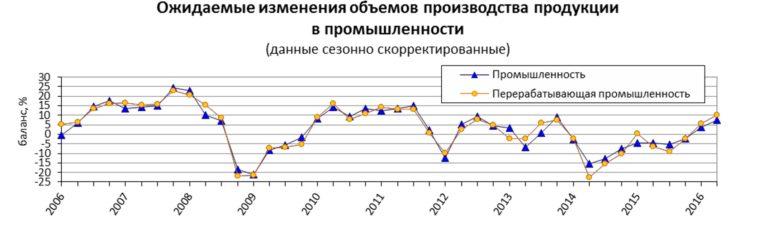 изменения объемов производства Украина