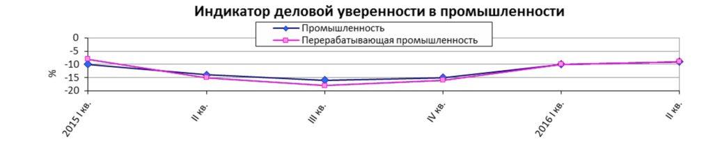 индикатор деловой уверенности промышленности Украины 2016