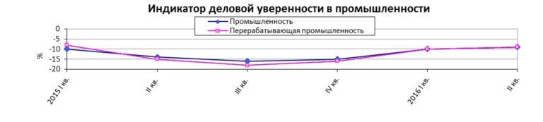 Индикатор деловой уверенности промышленность Украина