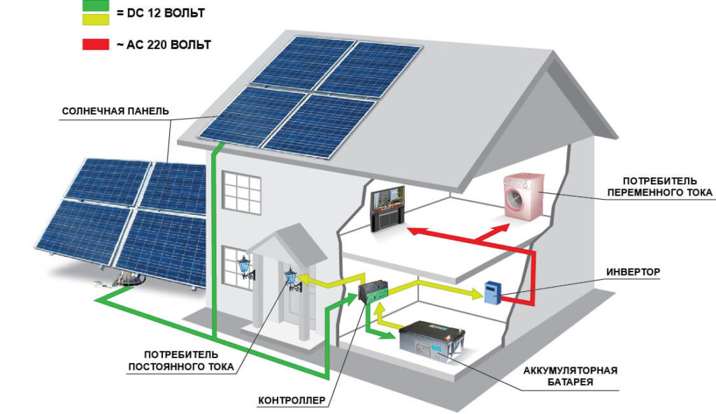 приобрести солнечные батареи