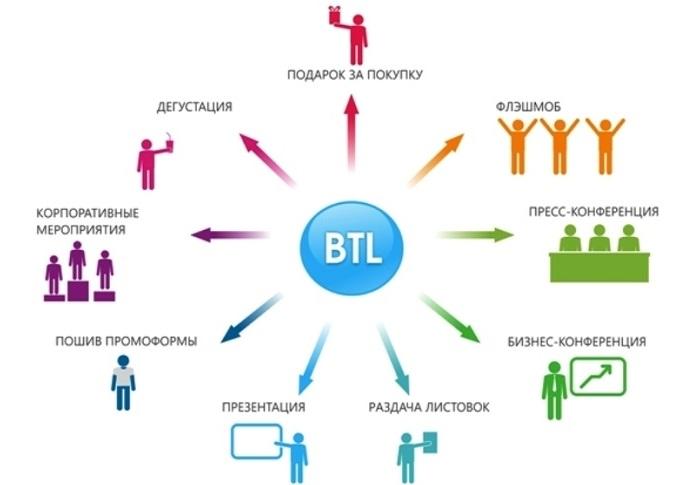 BTL promotion eto