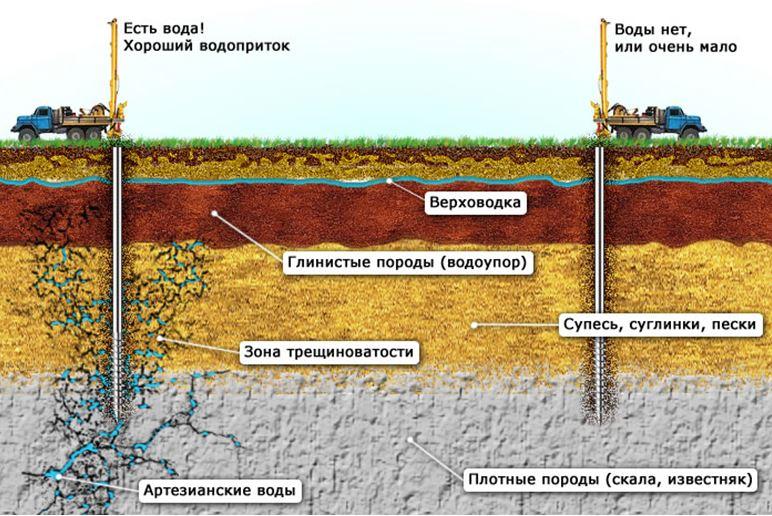 Геологоразведка и геология участка